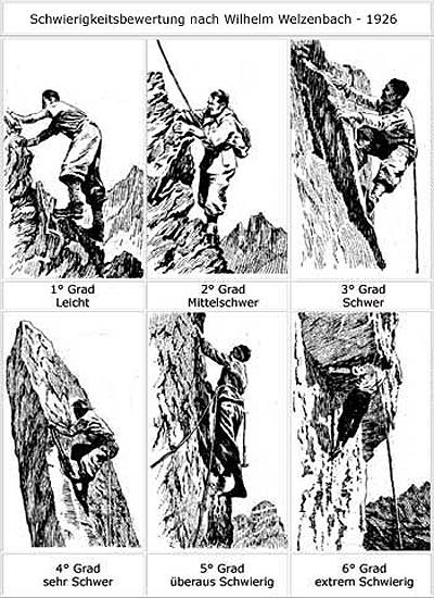 6 Schwierigkeitsgrade